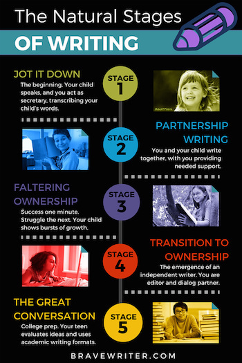 Natural Stages of Growth in Writing
